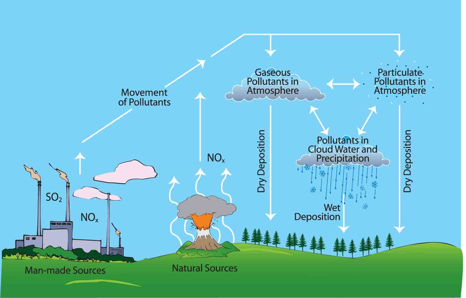 Air Pollution Diagram